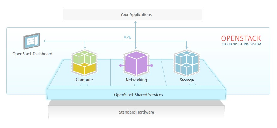 OpenStack Cloud Design and Implementation Services Improve your overall business effectiveness with options for Hybrid solutions Service Overview: IBM Cloud Manager with OpenStack is an innovative,