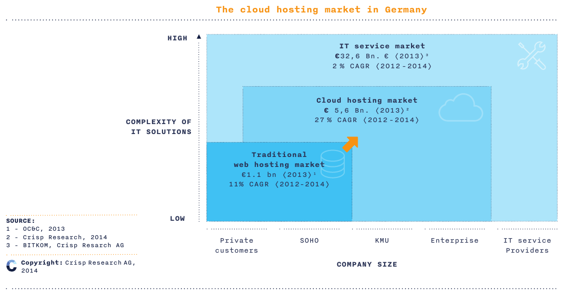 The Cloud Hosting