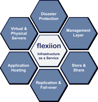 Hosted Data Disaster Protection Flexiion is based in the UK and delivers Infrastructure as a Service (IaaS) solutions, making the advantages of the Cloud and IaaS more accessible to mid-size,