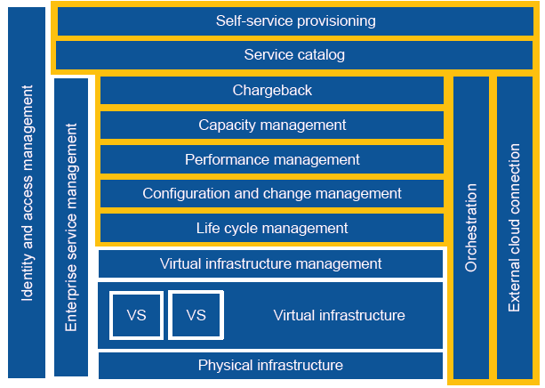 Cloud Management Platform What capabilities should be sought?