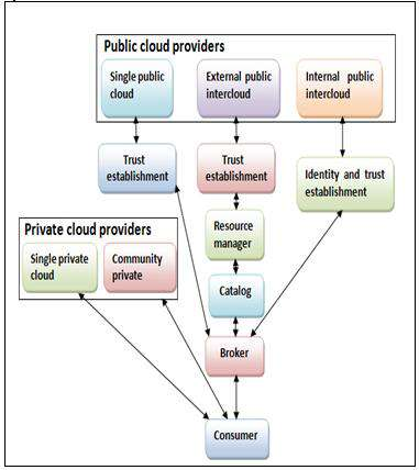1. Cloud deployment model In this architecture consumer take service either from private cloud provider or public cloud provider.