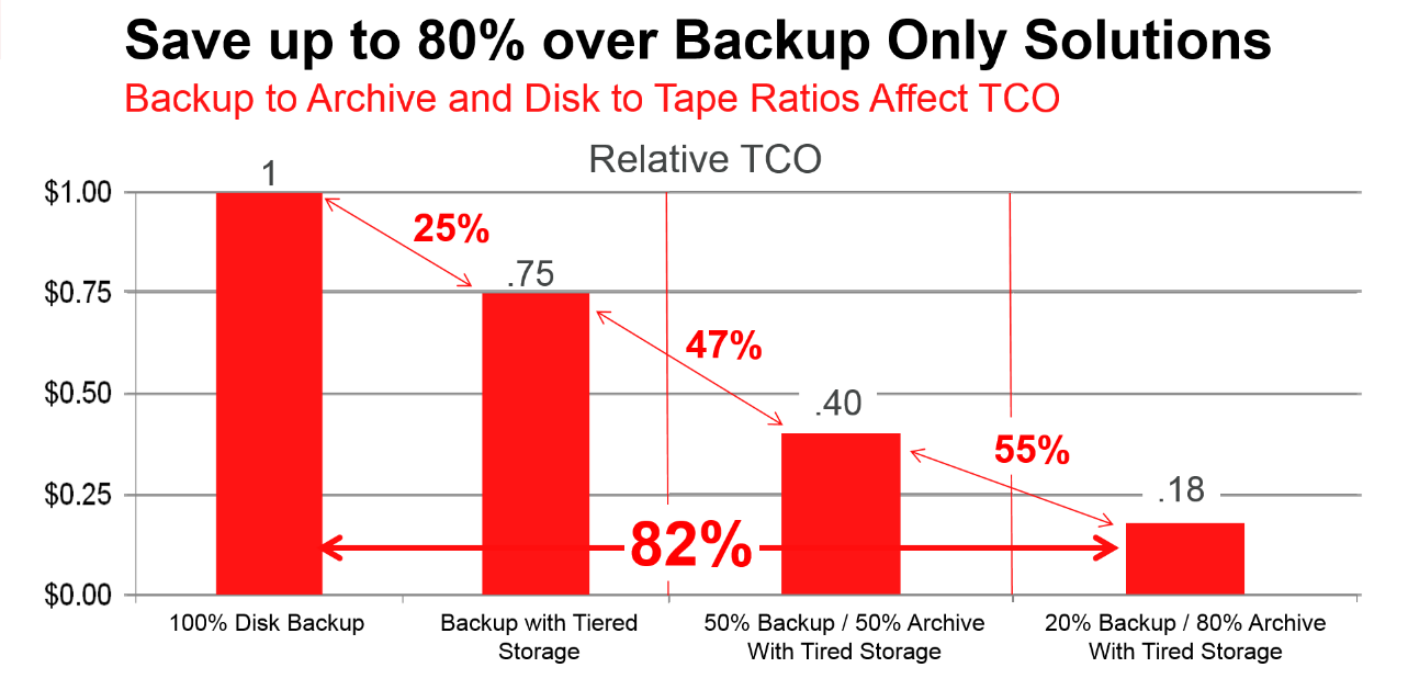 needs to be retained for long-term retention requirements, the overall backup storage requirement drops to only 2.