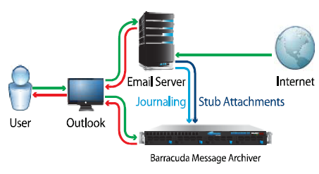 Archiving. With multiple modes of deployment, getting started with email archiving is easy.