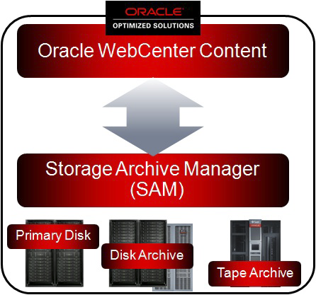 33 Oracle s Optimized Solution for Lifecycle Content Management For unstructured content management across any industry, Oracle s Optimized Solution for Lifecycle Content Management (see the