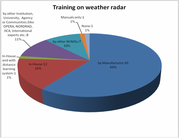 CIMO/OPAGUA/RSUT&T Weather Radars Survey and WebBased Database Question 8: What types of training have been carried out for operating radars? Do you collaborate with other countries or manufacturers?