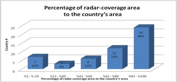 CIMO/OPAGUA/RSUT&T Weather Radars Survey and WebBased Database Question 10.10: What is the assumed radarcoverage area of your country?