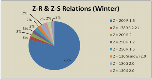 CIMO/OPAGUA/RSUT&T Weather Radars Survey and WebBased Database Question 17: ZR relations used in weather radars Fig. 70: ZR Relations (Summer) Fig.