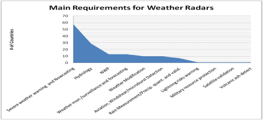 CIMO/OPAGUA/RSUT&T Weather Radars Survey and WebBased Database Question 1.3: How long has your organization been operating Radar?