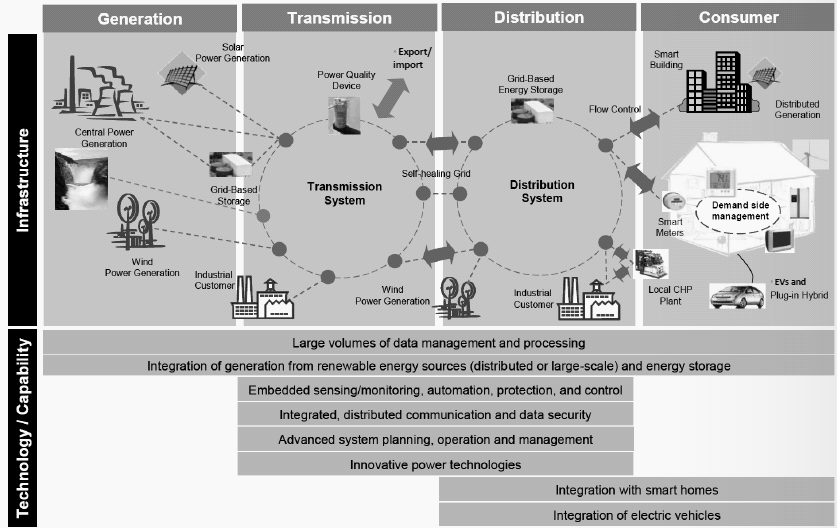 Figure 7: Illustration of the complexity of the Smart Grid system. Source: Powel (2011) 2.4.