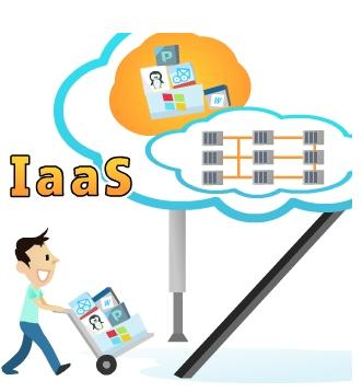 software and hardware infrastructure. PaaS offers automatic scalability, load balancing and failure tolerance[5]. FIGURE4.PLATFORM-AS-A-SERVICE 2. Deployment Models: A.