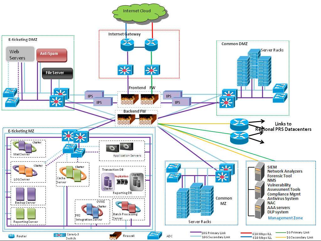 FIGURE6. SERVICE ORIENTED ARCHITECTURE FOR CLOUD BASED E-TICKETING [7] A.