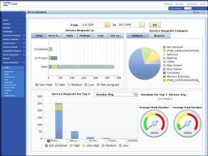 creation of reports via wizard Sharing of reports ITSM & Cross ALM KPIs Based on historical data (OLAP) Predefined Web Templates Easily extensible by customer Based on SAP