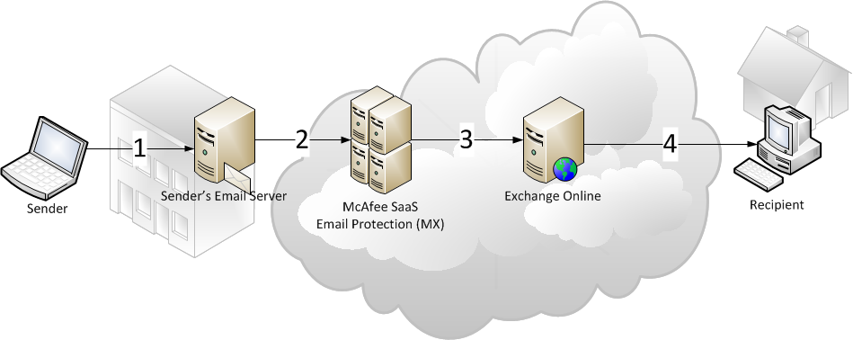 McAfee SaaS service. McAfee SaaS then filters and relays inbound email to Exchange Online and your users. The following examples explain each process.