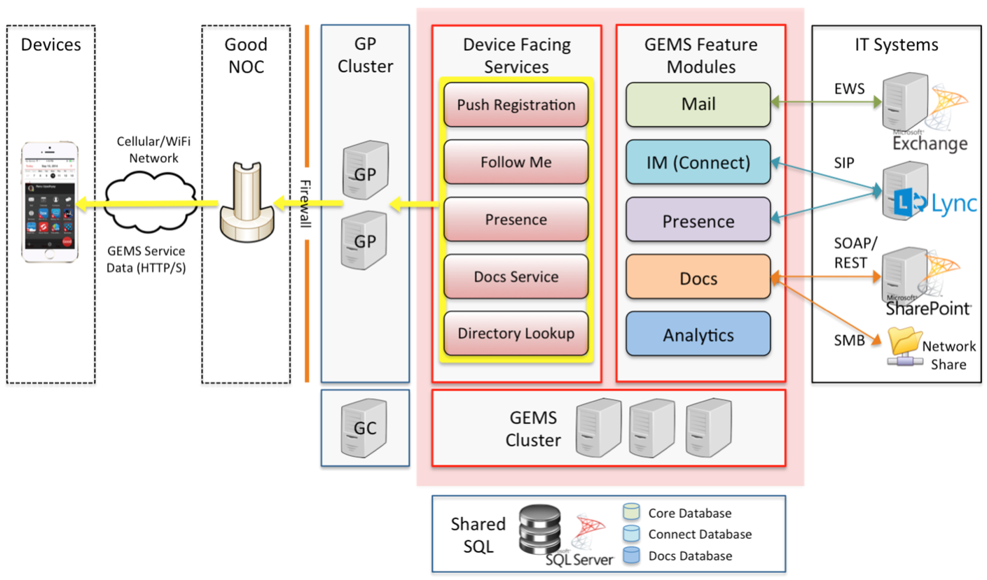Introducing Good Enterprise Mobility Server (GEMS) not running at all.