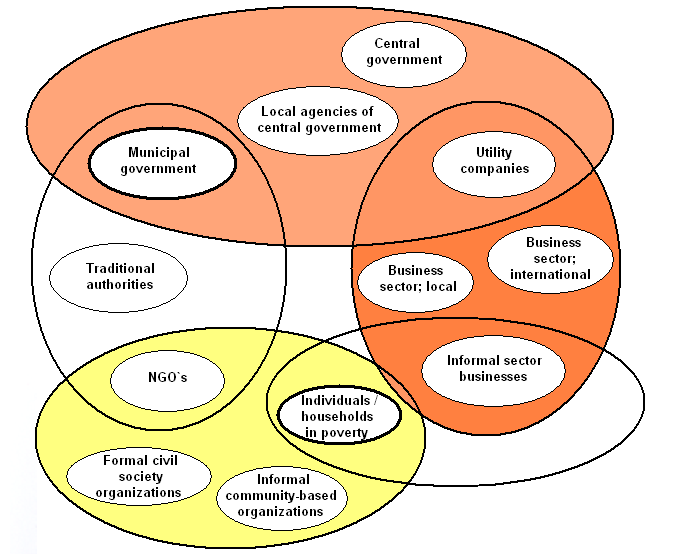 Fig.1: Actors in urban governance Source: DEVAS 2004, page 25. As the figure suggests, the various actors, parties and interests involved can be further subdivided into the following groups: I.