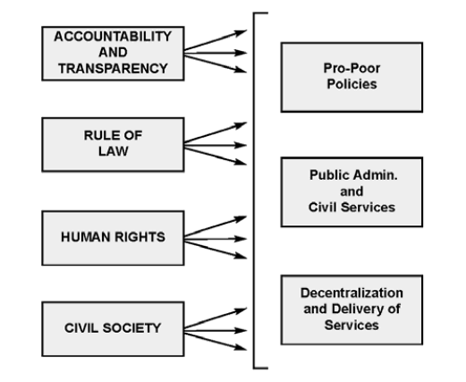 Fig. 3: Elements of good governance Source: UN DESA 2006, page 18. That very principles are then linked to Amartya Sen s five measures of freedom (SEN 1999 : XII).