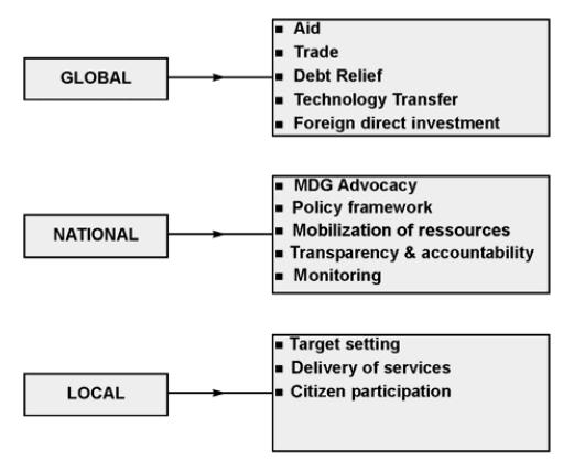 Fig. 8: The role of governance at different spatial levels Source: UN DESA 2006, page 17. However, only few of these instruments focus on the urban dimension of governance measurement.