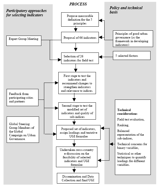 Fig. 12: Proposed methodology for arriving at the UGI Source: UN HABITAT 2004, page 22. 4.3.3 UGI-field test Two stages of field tests were undertaken in the course of the index-development.