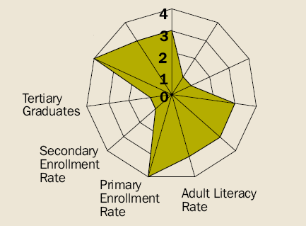 Fig. 26: Education sub-index indicators for Ulaanbaatar Source: modified according to ASIAN DEVELOPMENT BANK 2001, page 63.
