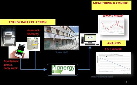Site survey and collection of initial building configuration data can be performed by a professional assisted by young specifically trained technicians.