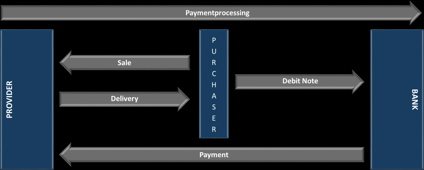 Payments: several challenges for processing In consequence payment processing