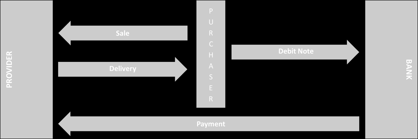 Payments: new players new players focus on: existing players focus on: - customers - bank accounts - applications - co-branding - shopping process - payment process