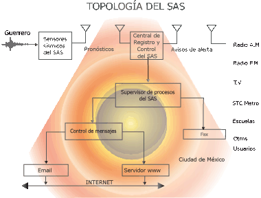 Source: Instrumentation Centre and Seismic Record Just as there is SAS also Seismic Alert System of Oaxaca SASO was created, with 29 of 36 seismic stations projected sensor, which are located on the