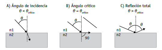 Text: A) Incidence angle B) Critical angle C) Total reflection Picture 2: Total reflection principle. The core of an optical fiber has a slightly higher refractive index than the cladding.