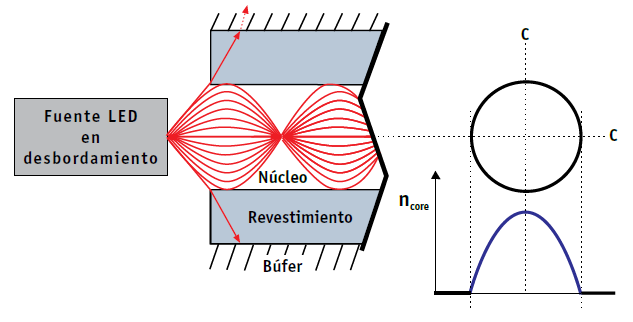 travel in straight lines from edge to edge but follows a sinusoidal path, gradually reflected back toward the center of the nucleus by the continued decline the refractive index of the core glass.