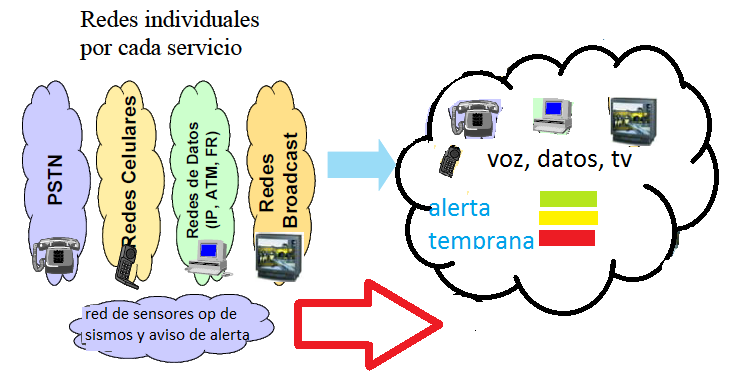 Text: Individual network for each service- PSTN Cell Networks, Data Network (IP, ATM, FR)- Broadcast Network.