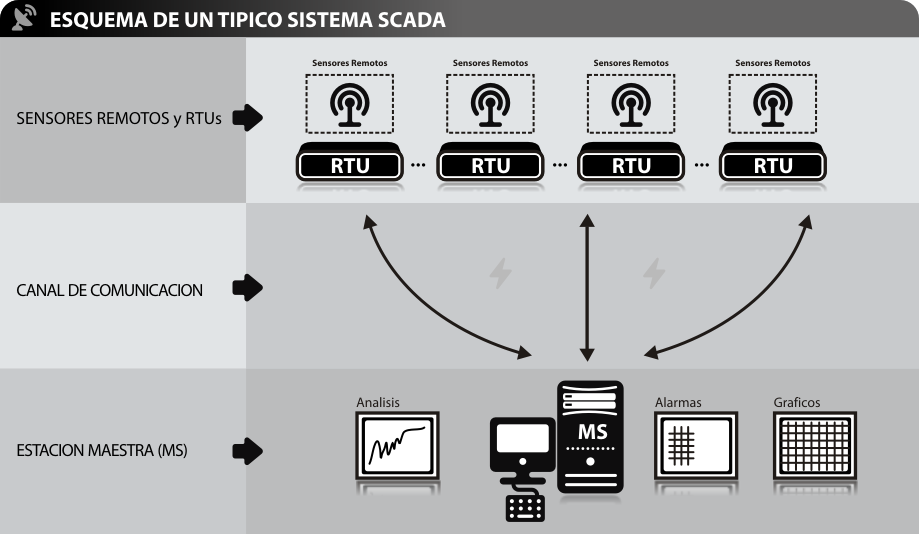 Picture 2: Schematic SCADA. Source: GLOBALSCADA. Texto: A typical SCADA scheme Remote sensors and RTUs- Communication channel- Master Station 2.4.1 Discrete versus analog alarms.