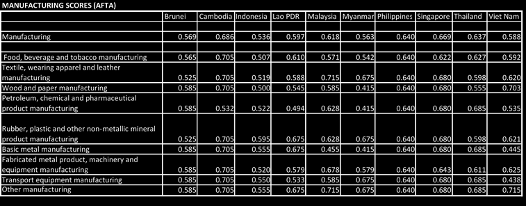 Table 1A: FDI Restrictiveness Index for Manufacturing (AFTA and