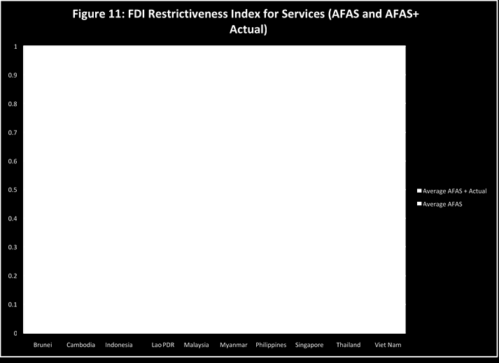 Figure 11: FDI Restrictiveness Index for Services (AFAS and AFAS+Actual) We observe that there is no difference in the horizontal commitment scores of AFAS+Actual and AFAS.