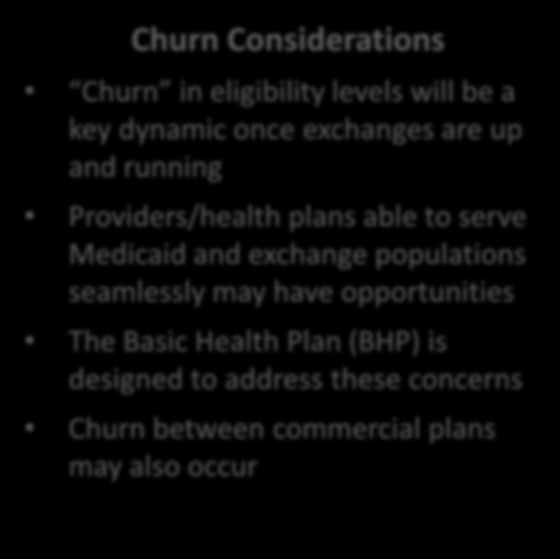 Churn Will Create Opportunities and Challenges Frequency of Income Fluctuation Across Medicaid-Exchange Eligibility Threshold Adults Initially Under 200% FPL 50% 3% 66% 8% 73% 29% 76% 1 Yr 2 Yrs 3