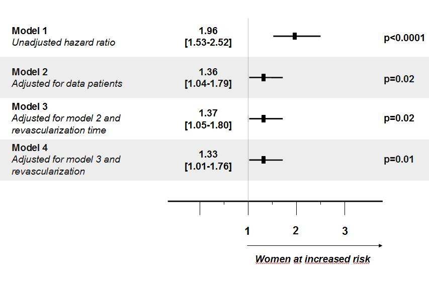 Adjusted analysis of in-hospital mortality: Female STEMI patients showed significantly higher non-adjusted in-hospital mortality than males (model 1): HR = 1.96 [1.53-2.52]; p<0.0001.