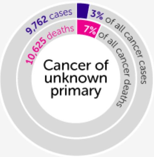 http://www.cancerresearchuk.