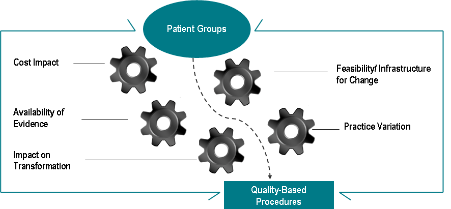 What Are Quality-Based Procedures? Quality-based procedures involve clusters of patients with clinically related diagnoses or treatments.