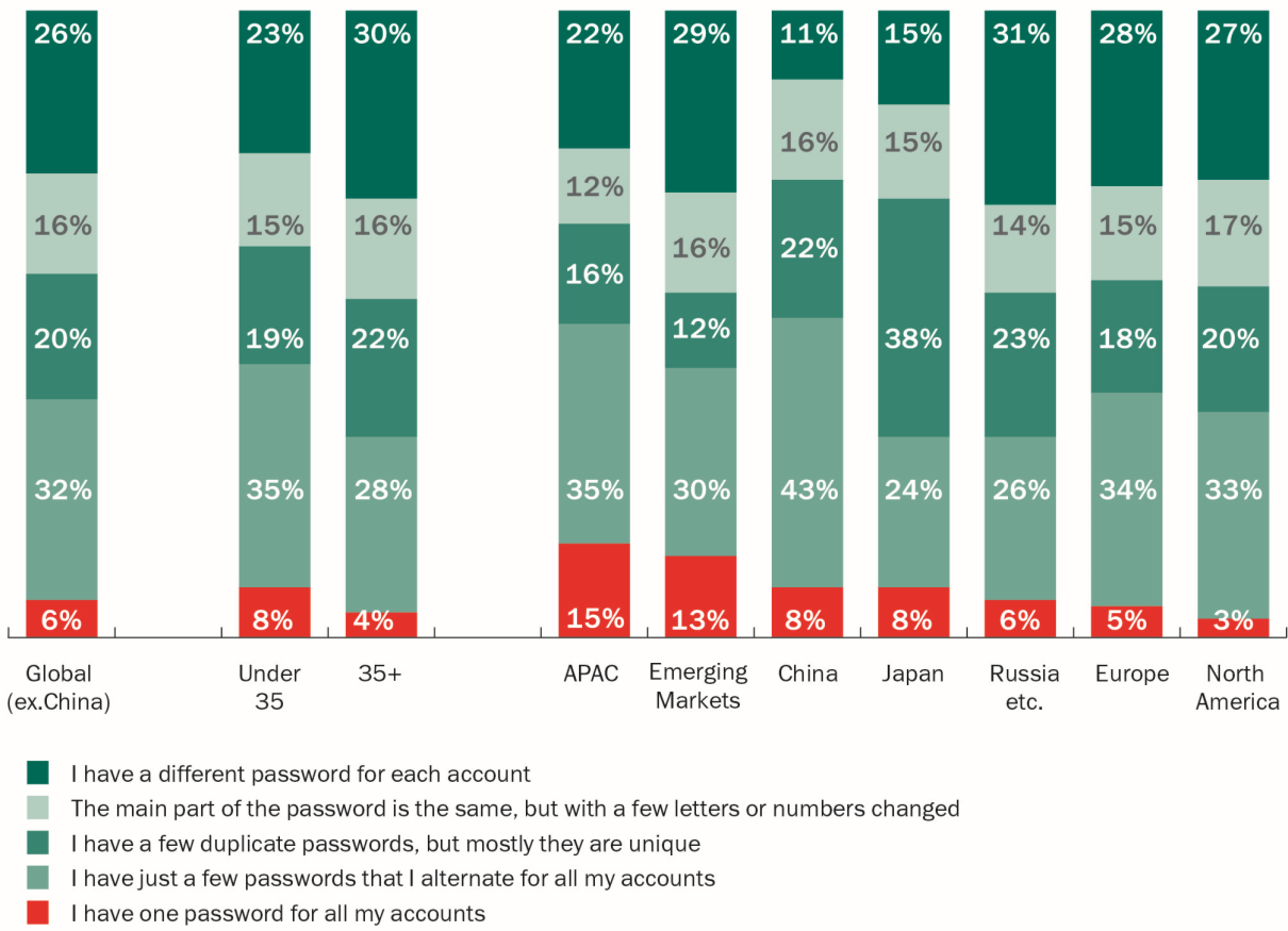 It is interesting to note that Russians are the most likely to rely on protection from their bank (25%), while the victims of online fraud from this country were least successful at returning stolen