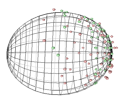 Figure 8. Finding sphere, while using RANSAC and least squares algorithm. On the left side, the range image of test eld with spheres. On the right side, valid points, invalid points, and tted sphere.