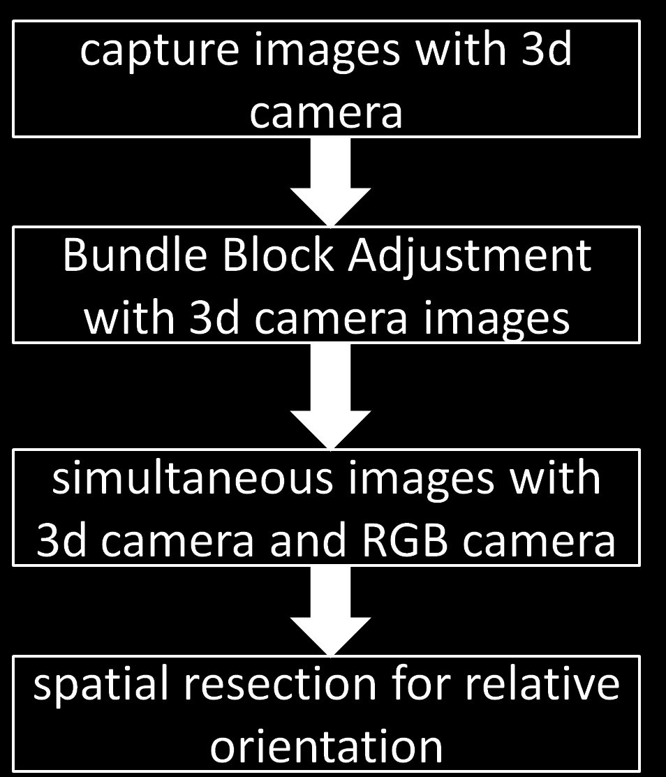 4.1 CALIBRATION WITH PASSIVE 3D CAMERA The rst method, is a oset calibration via bundle block adjustment which use multiple images of miscellaneous point of views.