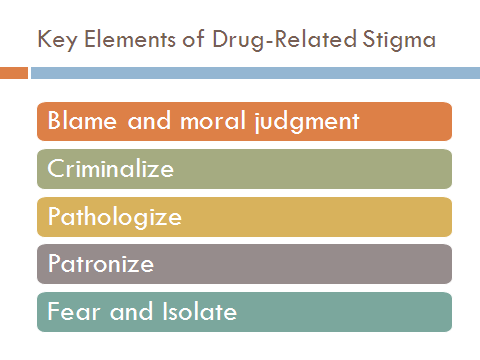 MODULE 3 DISCUSSION 30 MINUTES Format: Presentation + participant input Slide purpose: To outline some key elements of drug-related stigma as they relate to the previous discussions on stigma; to