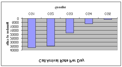 133 Figure 6.7: Call arrival rate per day, grouped by CGs. Afterwards, a different model has been exclusively developed for each CG because of differences among CGs.