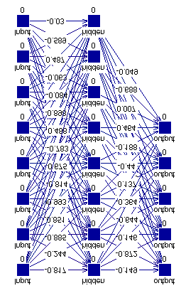 46 Figure 3.3: Example of a simple ANN with 8 input neurons, 8 hidden neurons and 5 output neurons, forming 3 fully connected layers. There exists a number of learning algorithms for training ANNs.