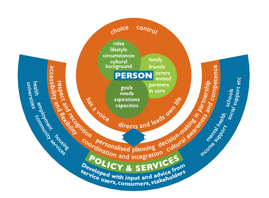 Priority 1: Promote person-centred approaches Figure 4: A person-centred approach Strategies 1.