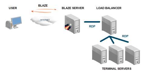 However, third-party Terminal Server aware load balancers (i.e. Microsoft Windows 2008 R2 Remote Desktop Connection Broker or 2X Load Balancer) may also be used.