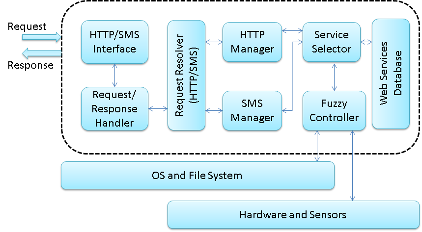 Figure 3. Architecture of the Mobile Host for Android OS 4.
