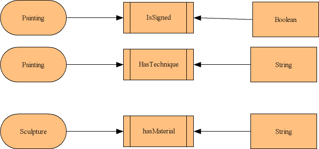 domain of artifacts is shown in figure 12.