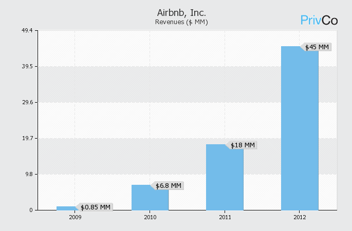 "Exhibit 4 Airbnb Revenue Growth (2008-2012) Source: ""Overview &"