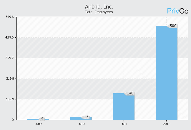 "Airbnb Employee Growth (2008-2012) Source: ""Overview & Corporate"