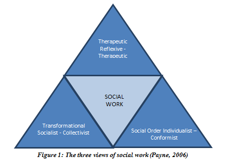 36 According to Payne (2007), the therapeutic view conceives of social workers as striving for the optimal well-being of individuals, groups, and communities by encouraging and facilitating growth